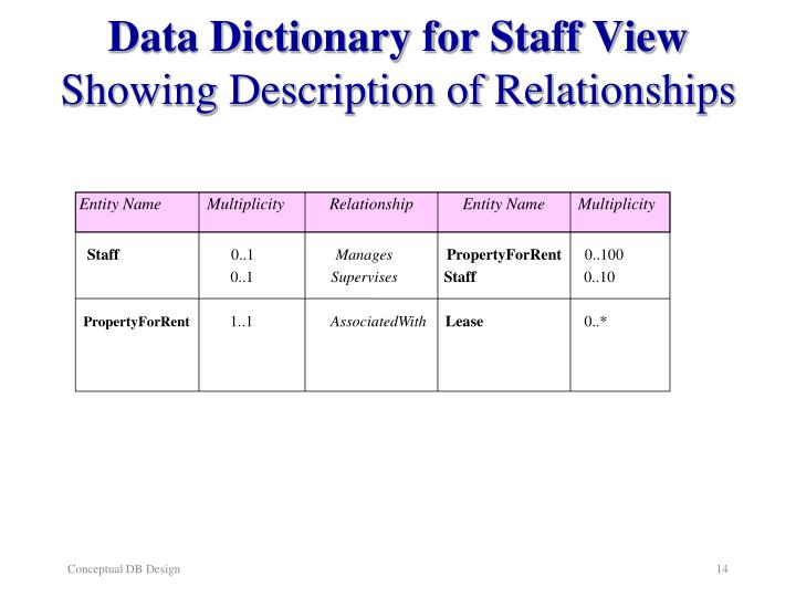Data Dictionary for Staff View