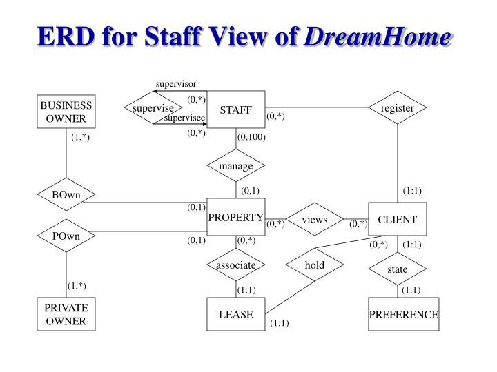 ERD for Staff View of
