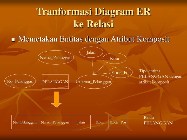 Tranformasi Diagram ER