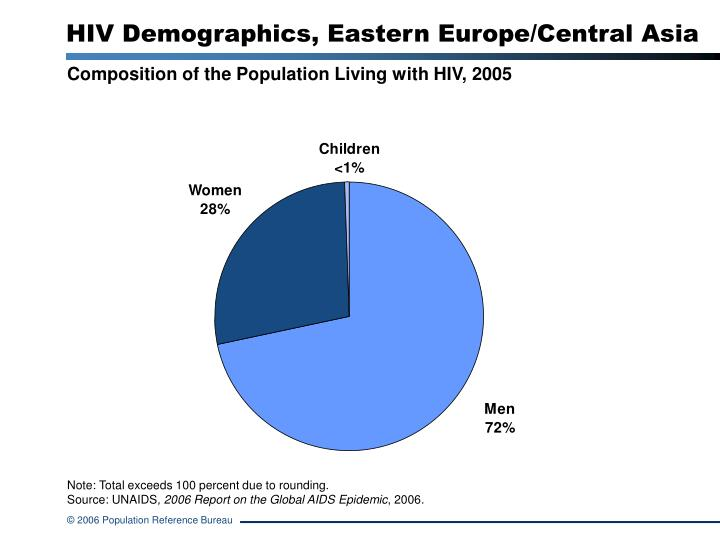 hiv demographics eastern europe central asia n.
