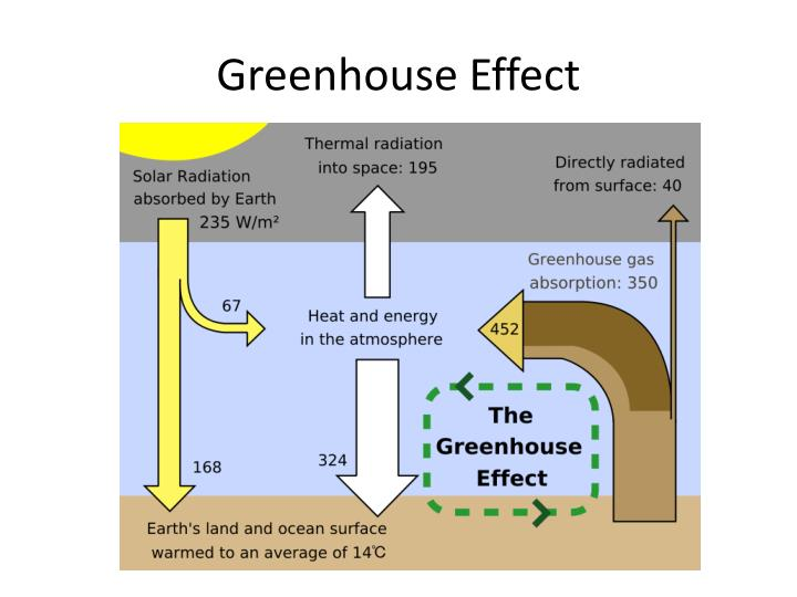 the greenhouse effect changes the global climate Causes of climate change global warming is caused by the greenhouse effect, a natural process by which the atmosphere retains some of the sun's heat, allowing the earth to maintain the necessary conditions to host life without the greenhouse effect, the average temperature of the planet would be -18 0 c.