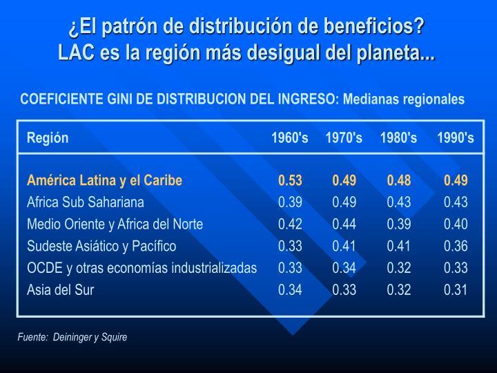 COEFICIENTE GINI DE DISTRIBUCION DEL INGRESO: Medianas regionales