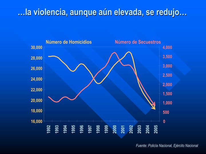 Número de Homicidios