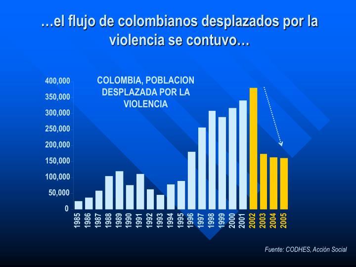 COLOMBIA, POBLACION DESPLAZADA POR LA VIOLENCIA