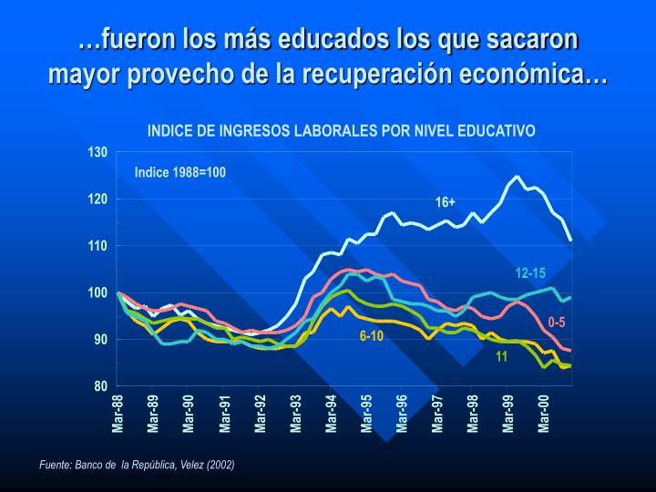 INDICE DE INGRESOS LABORALES POR NIVEL EDUCATIVO