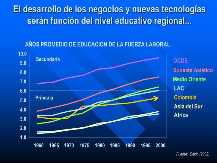 AÑOS PROMEDIO DE EDUCACION DE LA FUERZA LABORAL