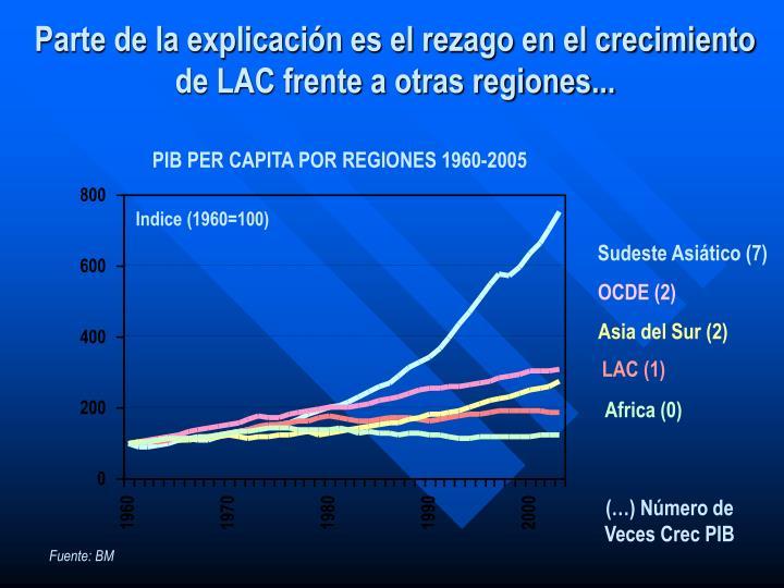 PIB PER CAPITA POR REGIONES 1960-2005