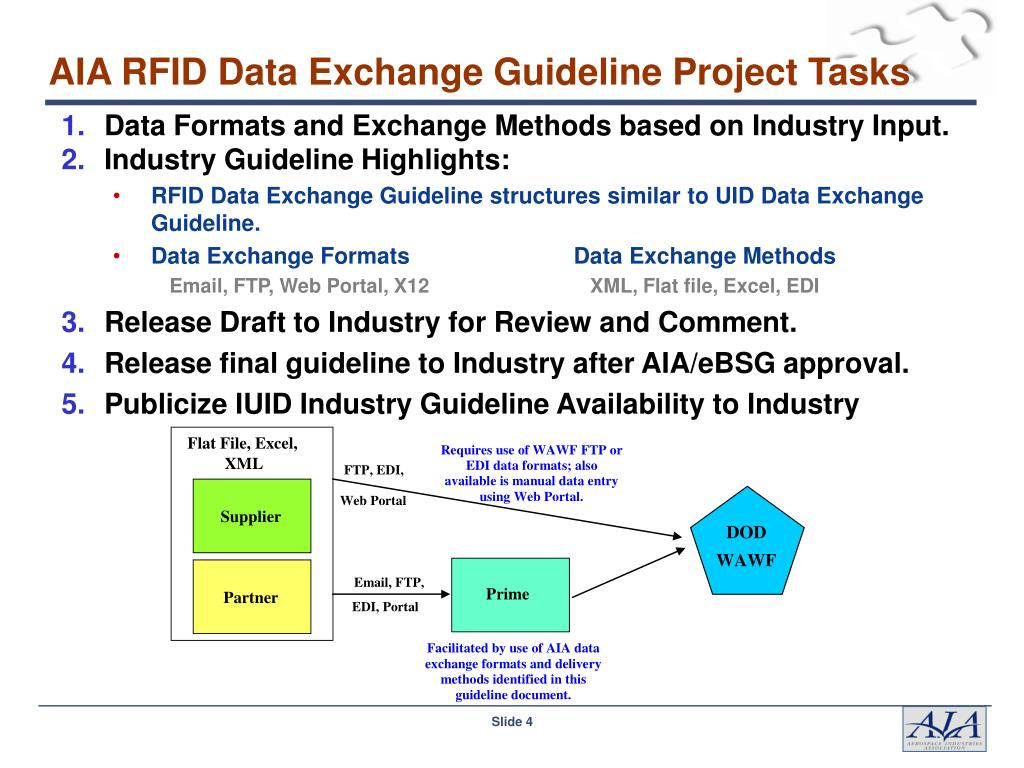 PPT - AIA RFID Data Exchange Guideline Status AIA