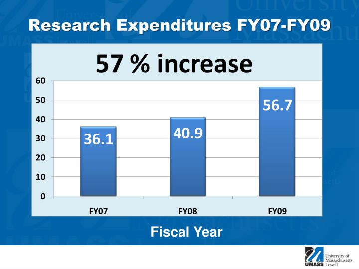 Research Expenditures FY07-FY09