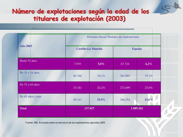 Número de explotaciones según la edad de los titulares de explotación (2003)