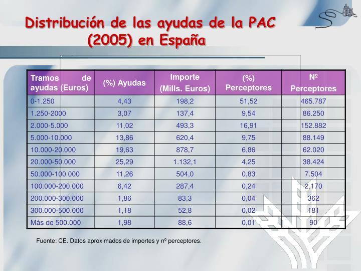 Distribución de las ayudas de la PAC (2005) en España