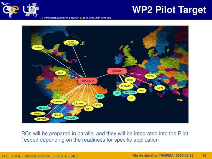WP2 Pilot Target