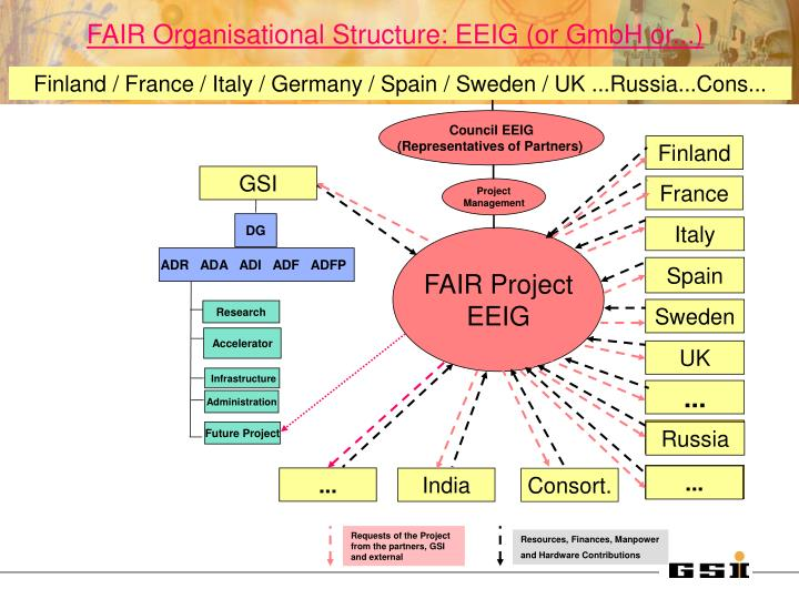 FAIR Organisational Structure: EEIG (or GmbH or...)
