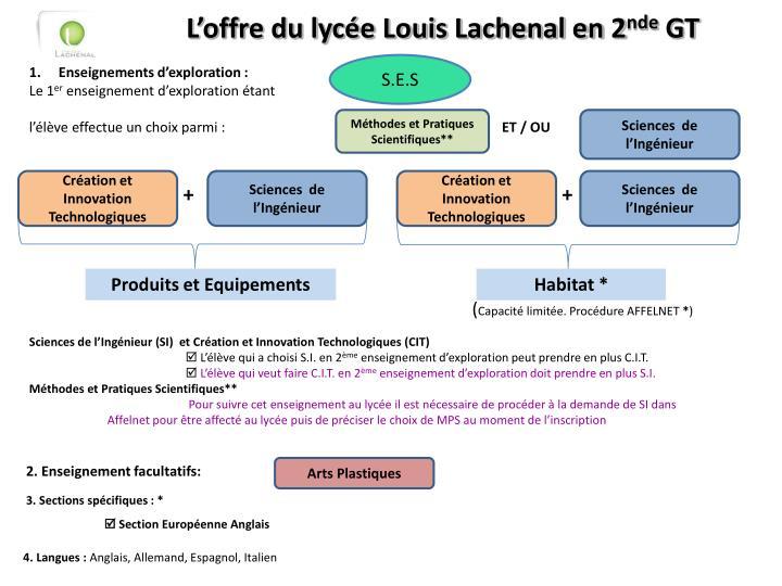 L'offre du lycée Louis Lachenal en 2