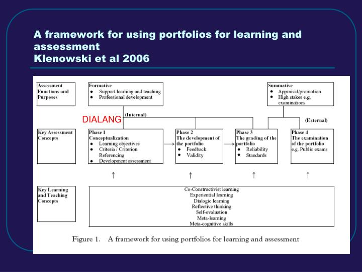A framework for using portfolios for learning and assessment