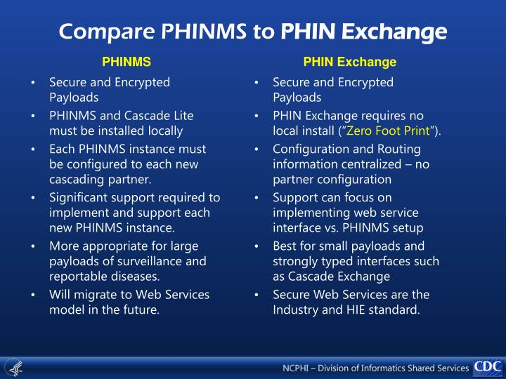 Compare PHINMS to