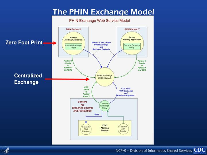 The PHIN Exchange Model