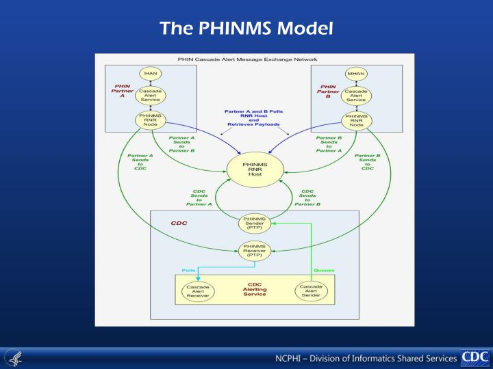 The PHINMS Model