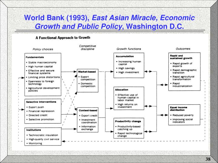 the world bank report on the east asian miracle The east asian miracle report is the product of a world bank research team led by john page and comprising nancy birdsall, ed campos, w max corden, chang-shik kim, howard pack, richard sabot, joseph e stiglitz, and marilou uy.