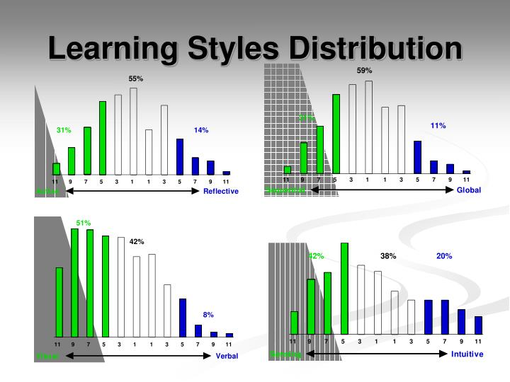 Learning Styles Distribution