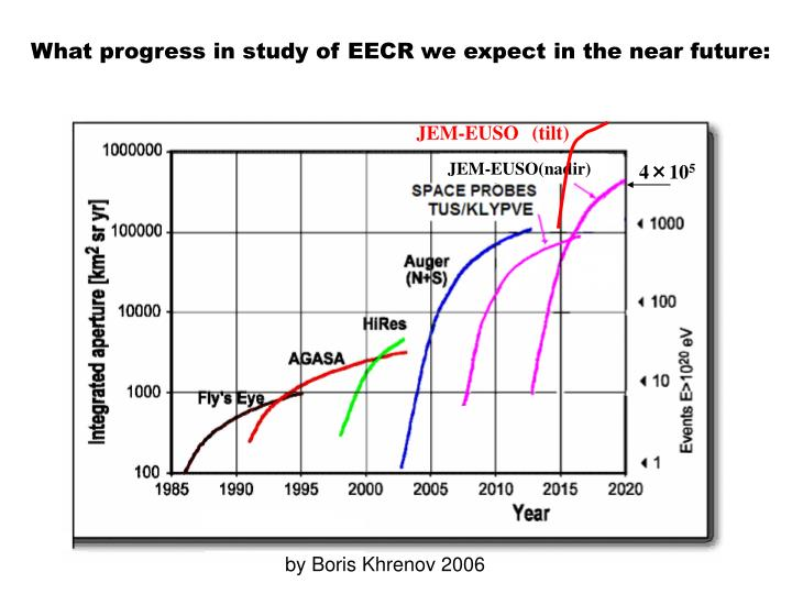 What progress in study of EECR we expect in the near future: