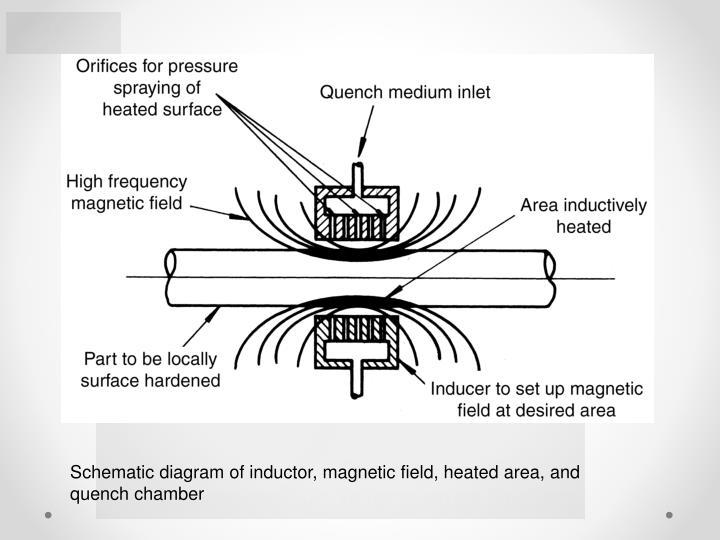 ppt - case hardening of steel powerpoint presentation