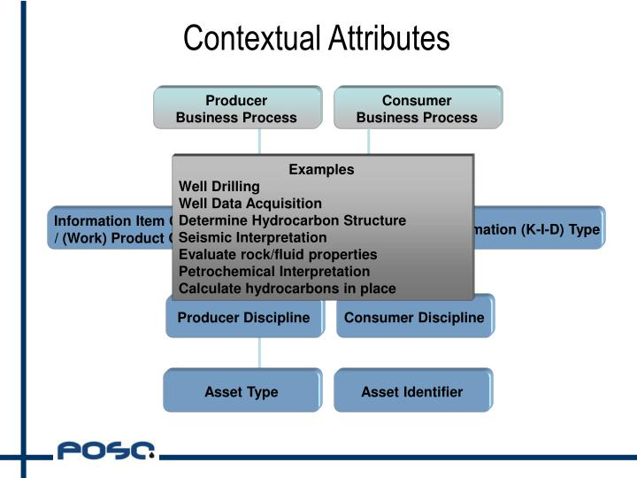Contextual Attributes