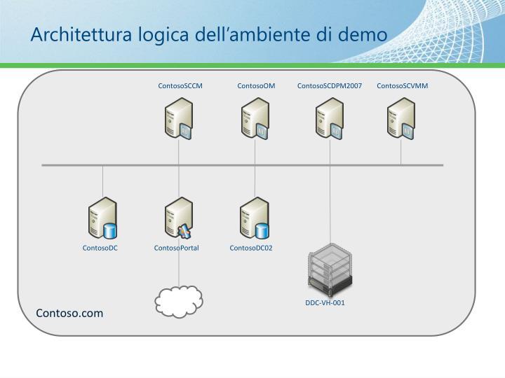 Architettura logica dell'ambiente di demo