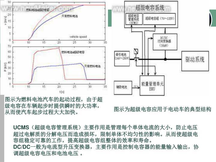 图示为燃料电池汽车的起动过程,由于超级电容在车辆起步时提供瞬时的大功率,从而使汽车起步过程大大加快。