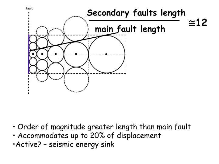 Secondary faults length