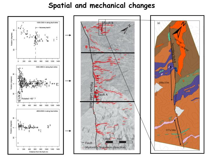 Spatial and mechanical changes