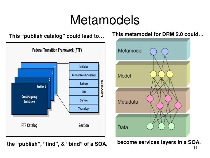 Metamodels