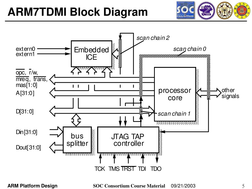 ppt - arm processor architecture (ii) powerpoint presentation - id:3689808