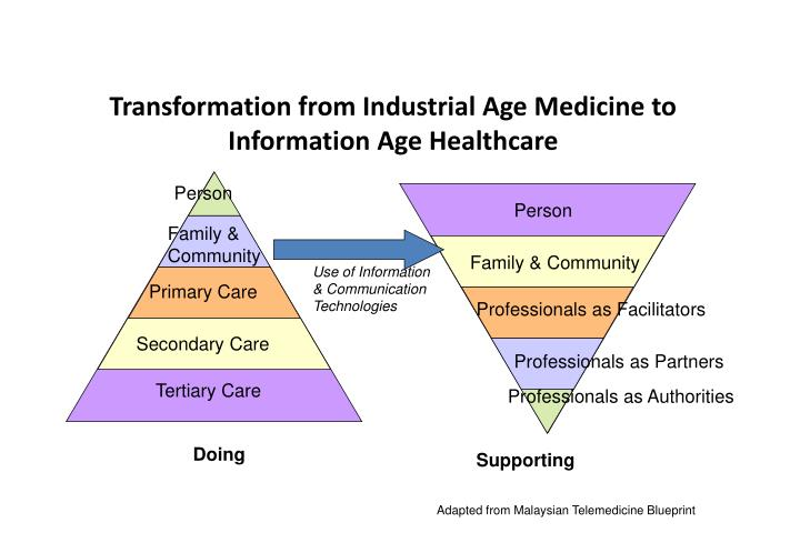Transformation from Industrial Age Medicine to Information Age Healthcare