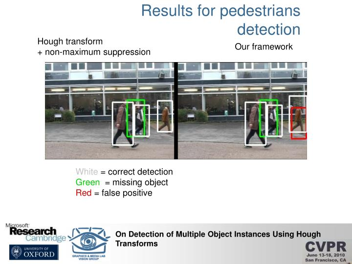 Results for pedestrians detection