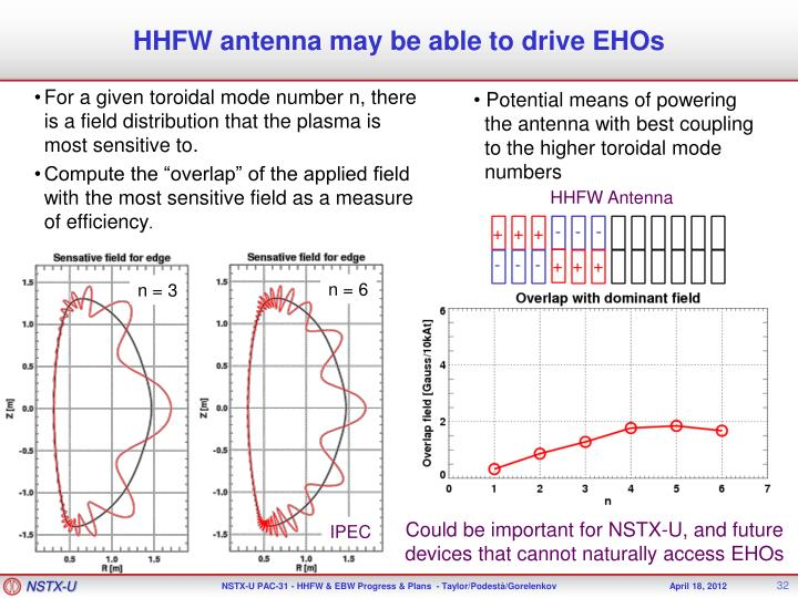 HHFW antenna may be able to drive EHOs