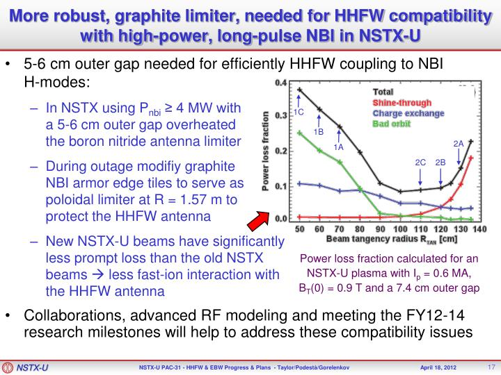 More robust, graphite limiter, needed for HHFW compatibility with high-power, long-pulse NBI in NSTX-U