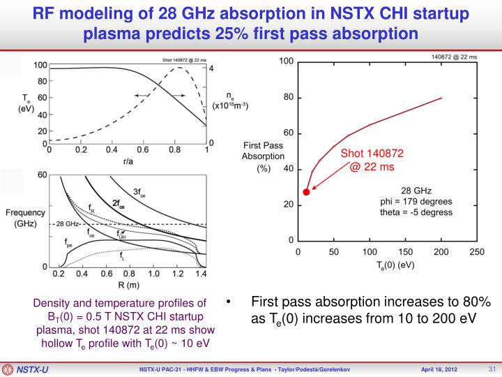RF modeling of 28 GHz absorption in NSTX CHI startup plasma predicts 25% first pass absorption