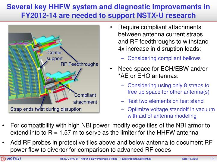 Several key HHFW system and diagnostic improvements in FY2012-14 are needed to support NSTX-U research