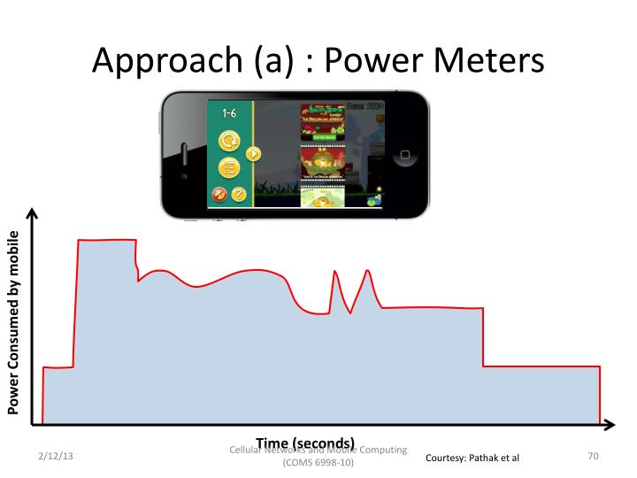 Approach (a) : Power Meters