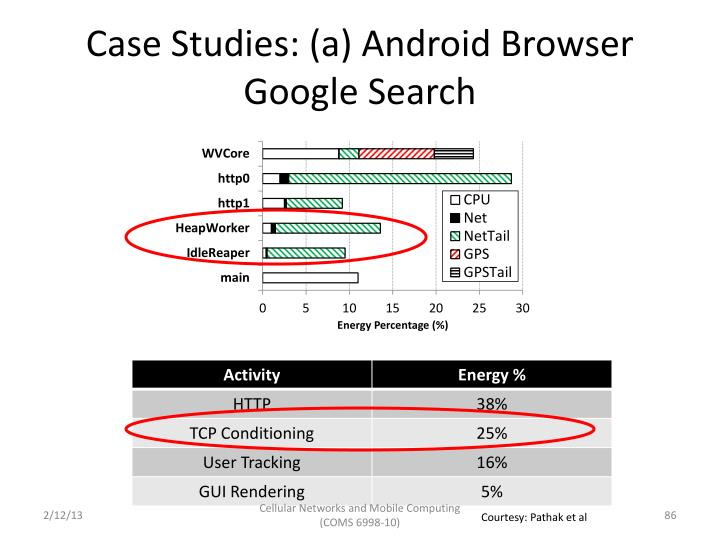Case Studies: (a) Android Browser