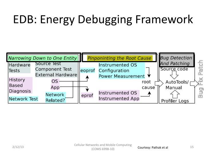 EDB: Energy Debugging Framework