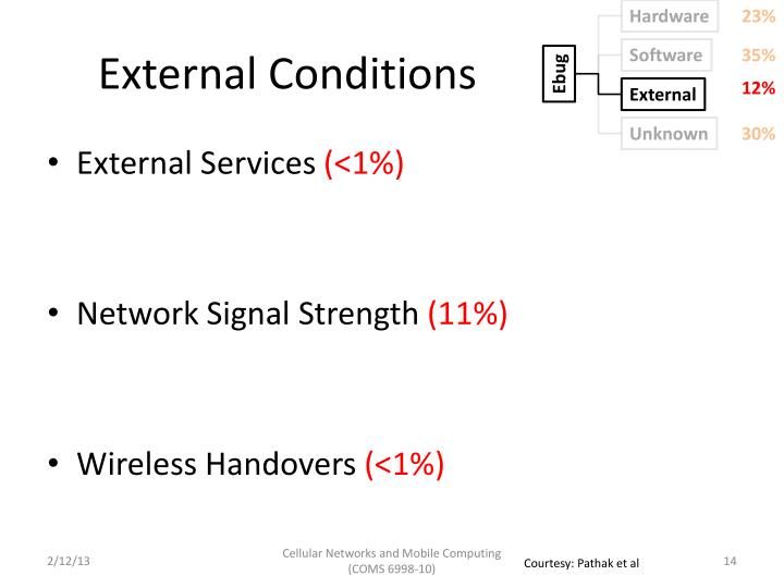 External Conditions