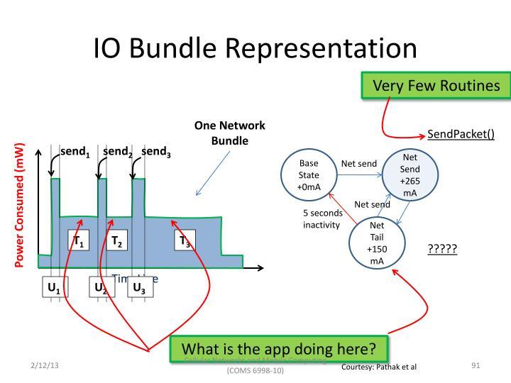 IO Bundle Representation