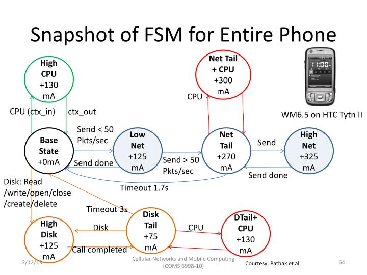 Snapshot of FSM for Entire Phone