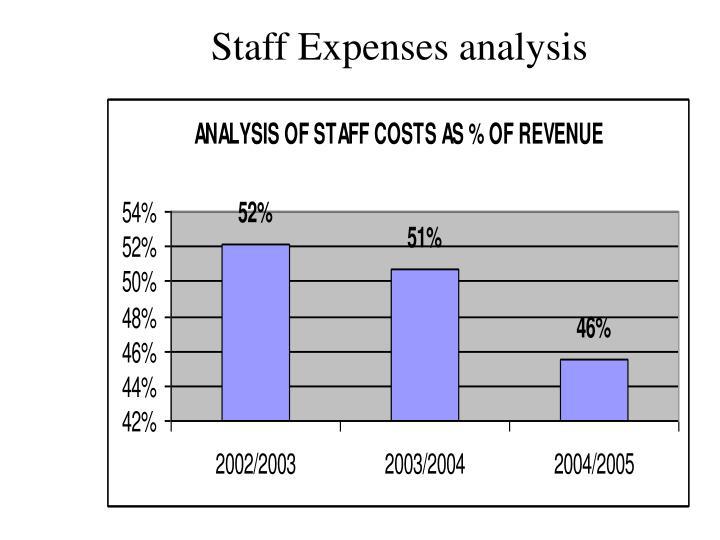 Staff Expenses analysis