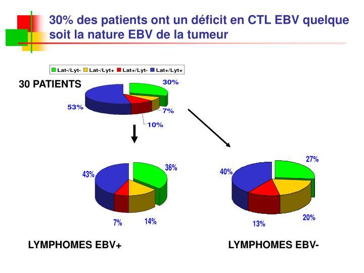 30% des patients ont un déficit en CTL EBV quelque soit la nature EBV de la tumeur
