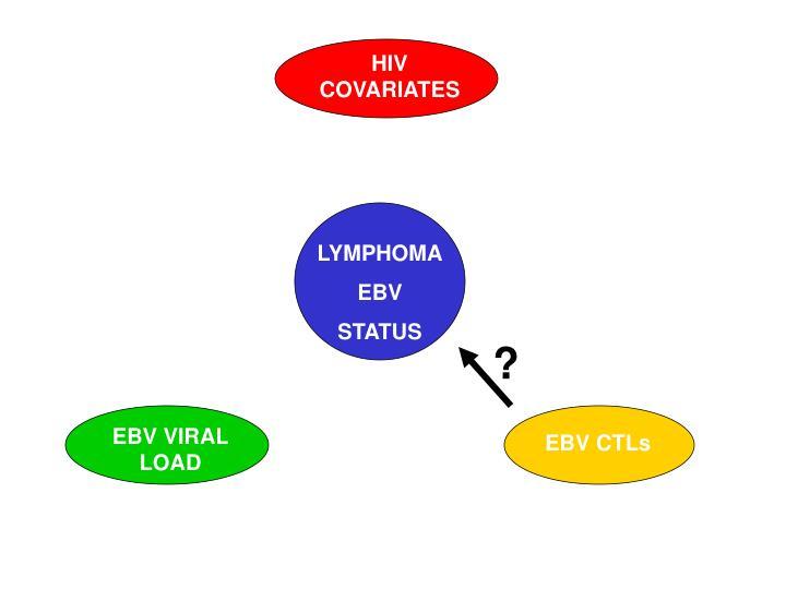 HIV COVARIATES