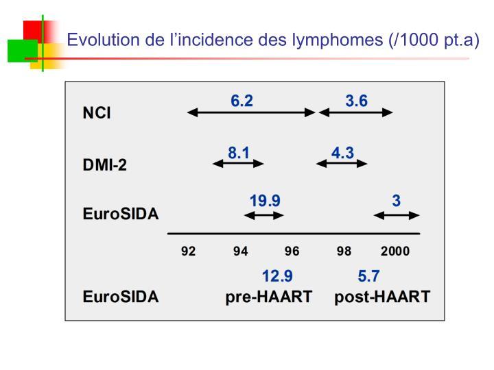 Evolution de l'incidence des lymphomes (/1000 pt.a)