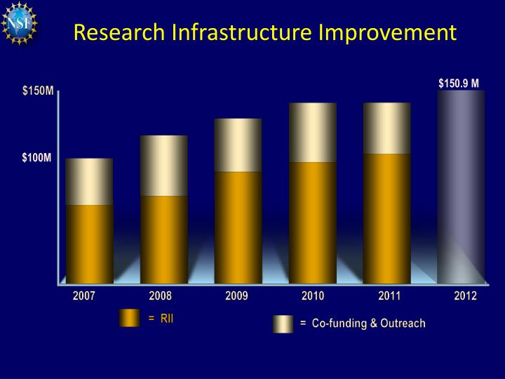 Research Infrastructure Improvement